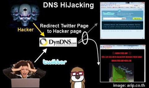 แฮคเกอร์โจมตีทวิตเตอร์ ?