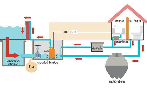 """แก้ปัญหาน้ำท่วมบ้านด้วย """"ระบบป้องกันน้ำไหลย้อน"""""""