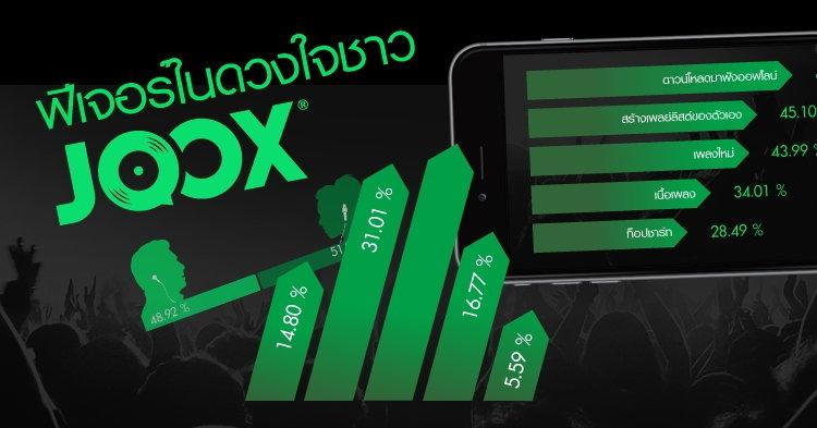 JOOX เผยคนไทยชื่นชอบดาวน์โหลดเพลงฟังออฟไลน์อันดับ 1