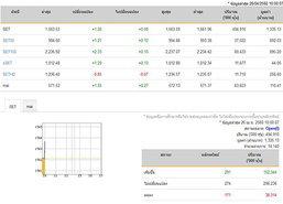 หุ้นไทยเปิดตลาดปรับตัวเพิ่มขึ้น 1.26 จุด