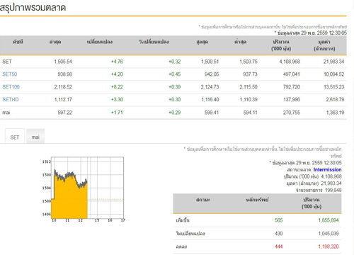 ปิดตลาดหุ้นภาคเช้าบวก 4.76 จุด