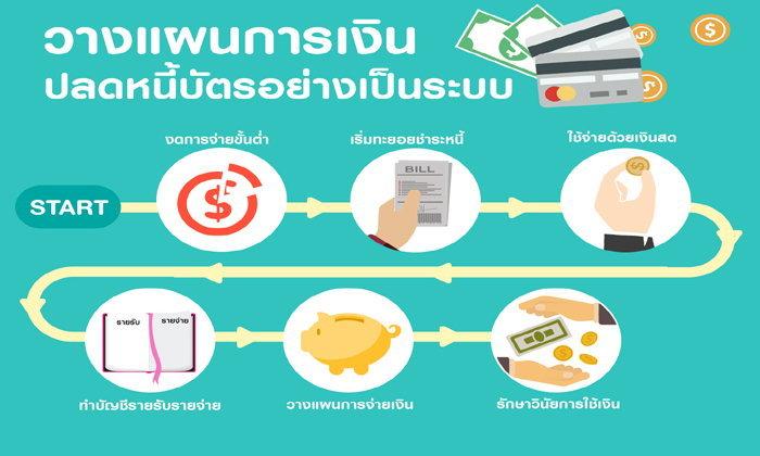 วางแผนการเงิน ปลดหนี้บัตรอย่างเป็นระบบ