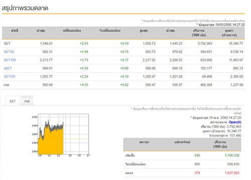 เปิดตลาดหุ้นภาคบ่ายบวก2.93จุด