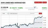 ตลาดหุ้นสหรัฐปิดพุ่ง-น้ำมันดิบทองร่วง