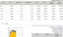 ปิดตลาดหุ้นภาคเช้าเพิ่มขึ้น2.60จุด
