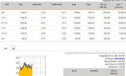 ปิดตลาดหุ้นภาคเช้าเพิ่มขึ้น 2.32 จุด