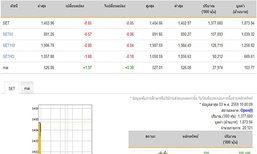 หุ้นไทยเปิดตลาดปรับตัวลดลง0.65จุด