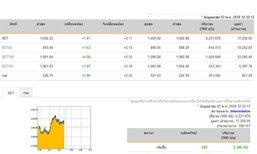 ปิดตลาดหุ้นภาคเช้าเพิ่มขึ้น 1.61 จุด