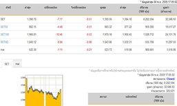 ปิดตลาดหุ้นวันนี้ปรับตัวลดลง7.17จุด