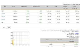 หุ้นไทยเปิดตลาดปรับตัวเพิ่มขึ้น 1.80 จุด