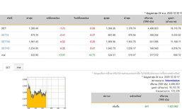 ปิดตลาดหุ้นภาคเช้าปรับลดลง 1.21 จุด