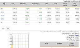 หุ้นไทยเปิดตลาดปรับตัวเพิ่มขึ้น9.28จุด