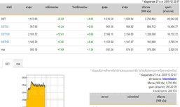 ปิดตลาดหุ้นภาคเช้าเพิ่มขึ้น 8.22 จุด