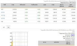หุ้นไทยเปิดตลาดเช้านี้บวก 3.95 จุด