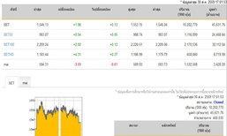 ปิดตลาดหุ้นวันนี้ปรับตัวเพิ่มขึ้น1.98จุด
