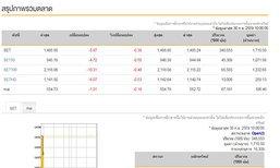 หุ้นไทยเปิดตลาดเช้านี้ลบ5.87จุด