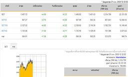ปิดตลาดหุ้นภาคเช้าเพิ่มขึ้น 4.99 จุด