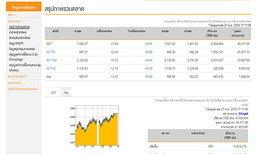 ตลาดหุ้นปิดวันนี้ปรับเพิ่มขึ้น 7.64 จุด