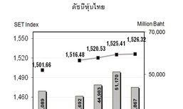 หุ้นไทยสัปดาห์หน้าจับตาเฟดราคาน้ำมันดิบ
