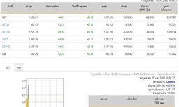 หุ้นไทยเปิดตลาดปรับตัวเพิ่มขึ้น 4.41 จุด
