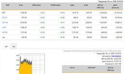 ปิดตลาดหุ้นภาคเช้าเพิ่มขึ้น 2.22 จุด