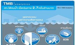 น้ำท่วมภาคใต้เศรษฐกิจเสียหาย2.7หมื่นล้าน