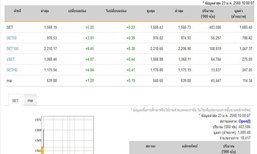 หุ้นไทยเปิดตลาดปรับตัวเพิ่มขึ้น5.20จุด