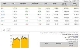 ปิดตลาดหุ้นวันนี้ปรับตัวเพิ่มขึ้น+8.03จุด