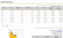 ปิดตลาดหุ้นภาคเช้าลบ 4.64 จุด