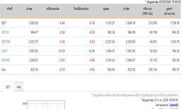 หุ้นไทยเปิดตลาดปรับตัวลดลง2.84จุด