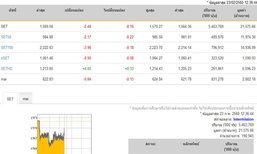 ปิดตลาดหุ้นภาคเช้าลดลง 2.48จุด