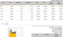 ปิดตลาดหุ้นภาคเช้าเพิ่มขึ้น4.34จุด