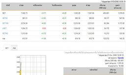 หุ้นไทยเปิดตลาดปรับตัวเพิ่มขึ้น3.17จุด