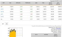 ปิดตลาดหุ้นภาคเช้าเพิ่มขึ้น 4.14 จุด