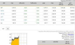 ปิดตลาดหุ้นภาคเช้าเพิ่มขึ้น 6.25จุด