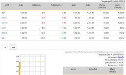 หุ้นไทยเปิดตลาดปรับตัวลดลง 0.64 จุด