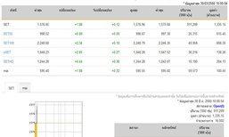 หุ้นไทยเปิดตลาดปรับตัวเพิ่มขึ้น 1.88 จุด