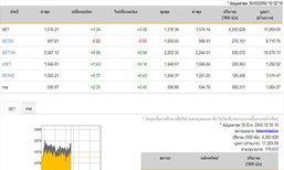 ปิดตลาดหุ้นภาคเช้าเพิ่มขึ้น 1.24จุด