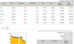 ปิดตลาดหุ้นวันนี้ปรับตัวลดลง 5.36 จุด