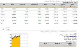 ปิดตลาดหุ้นภาคเช้าบวก8.55จุด
