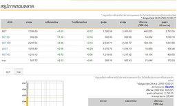 หุ้นไทยเปิดตลาดเช้านี้บวก1.91จุด