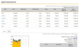 เปิดตลาดหุ้นภาคบ่ายบวก 0.30 จุด