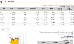 เปิดตลาดหุ้นภาคบ่ายบวก2.28จุด