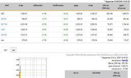 หุ้นไทยเปิดตลาดปรับตัวเพิ่มขึ้น1.90จุด