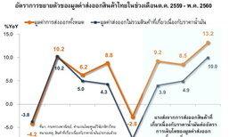 กสิกรไทยลุ้นส่งออกปี60โตกว่าร้อยละ2