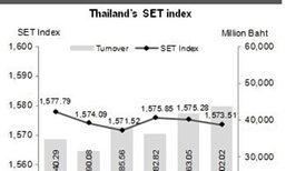 หุ้นไทยสัปดาห์หน้าจับตาผลประชุมเฟด