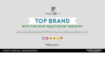 สุดยอดแบรนด์ 5 กลุ่มธุรกิจ ที่มีคนกดความรู้สึกสูงสุดใน FaceBook