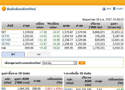 หุ้นบ่ายเปิดตลาดปรับตัวเพิ่มขึ้น 7.38 จุด