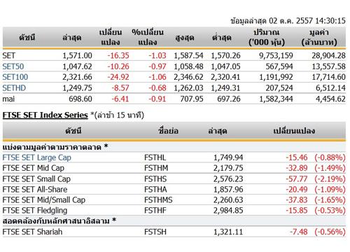 เปิดตลาดหุ้นภาคบ่ายปรับตัวลดลง16.35จุด