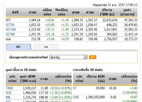 ปิดตลาดหุ้นวันนี้ปรับตัวเพิ่มขึ้น 18.81 จุด